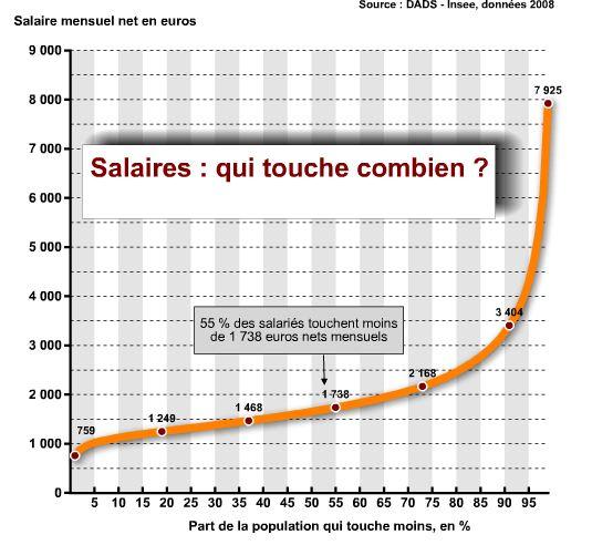 Salaires o vous situez vous mode s d 39 emploi - Technicien bureau d etude salaire ...