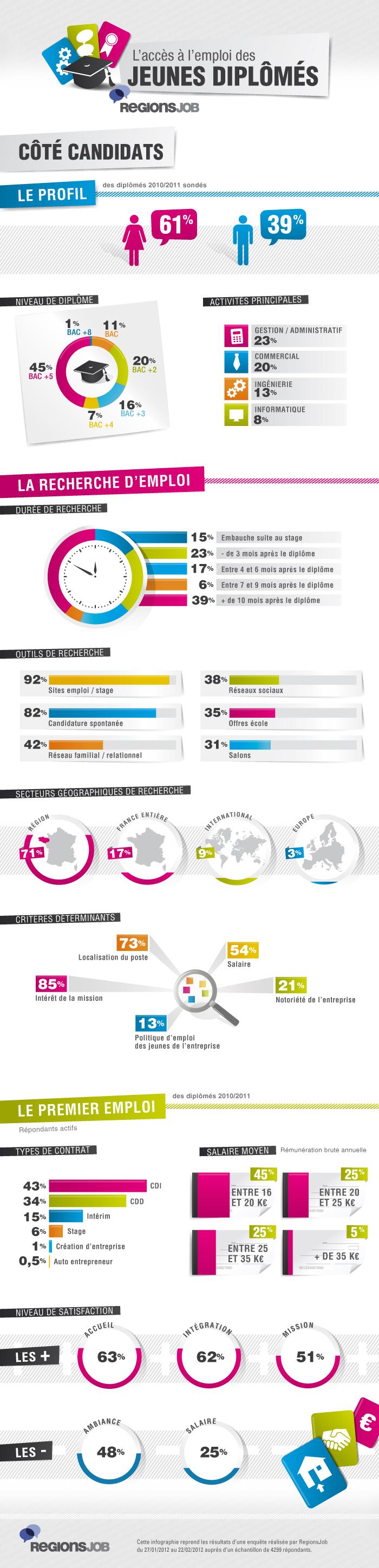 Infographie-Jeunes_diplomes