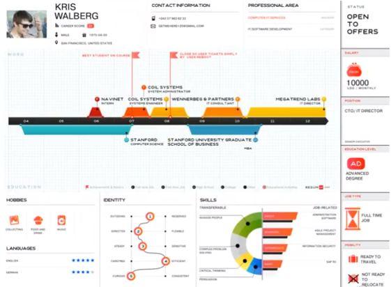 faire un cv infographie avec resumup
