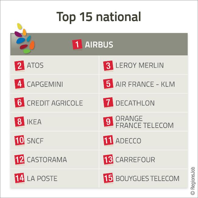 hd2RJpalmares-tableau-top15-national