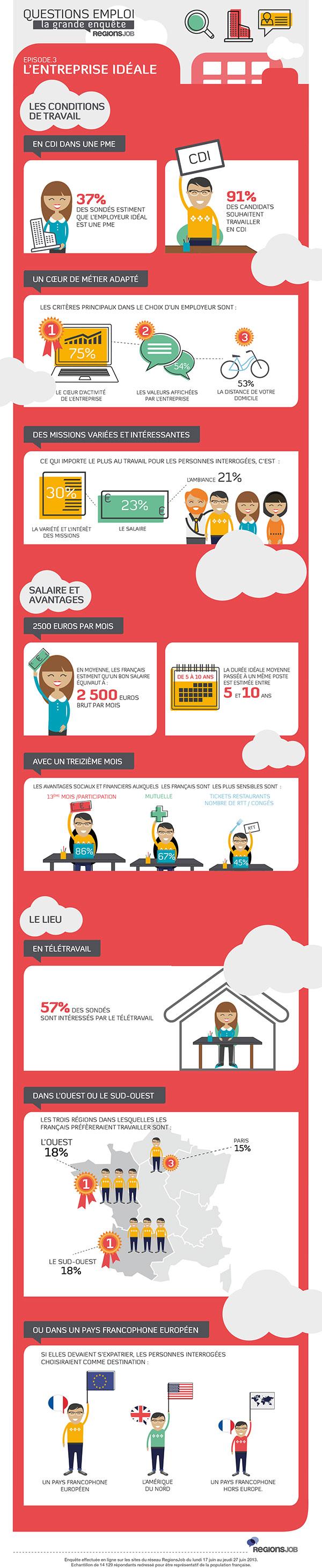 Infographie-entrepriseideale
