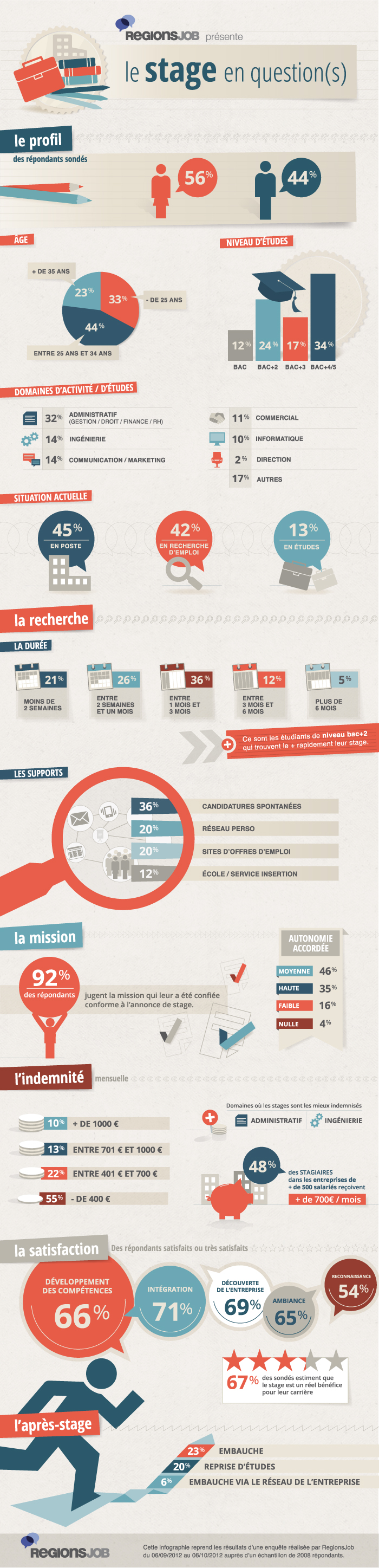 infographie_stage
