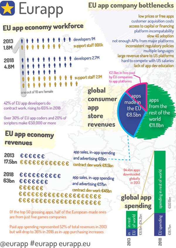 Eurapp-Infographie