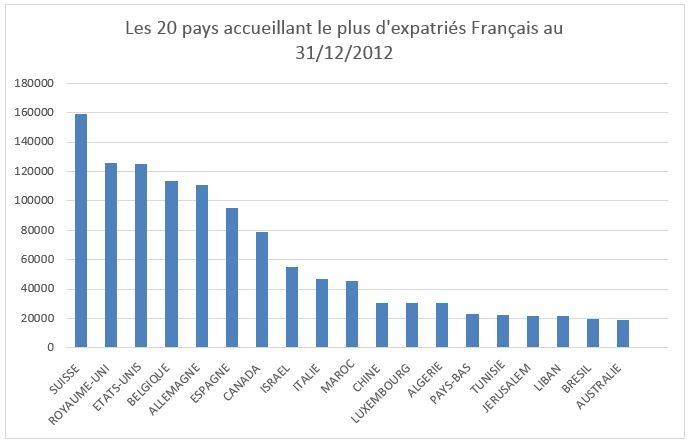 Top20-expatriation