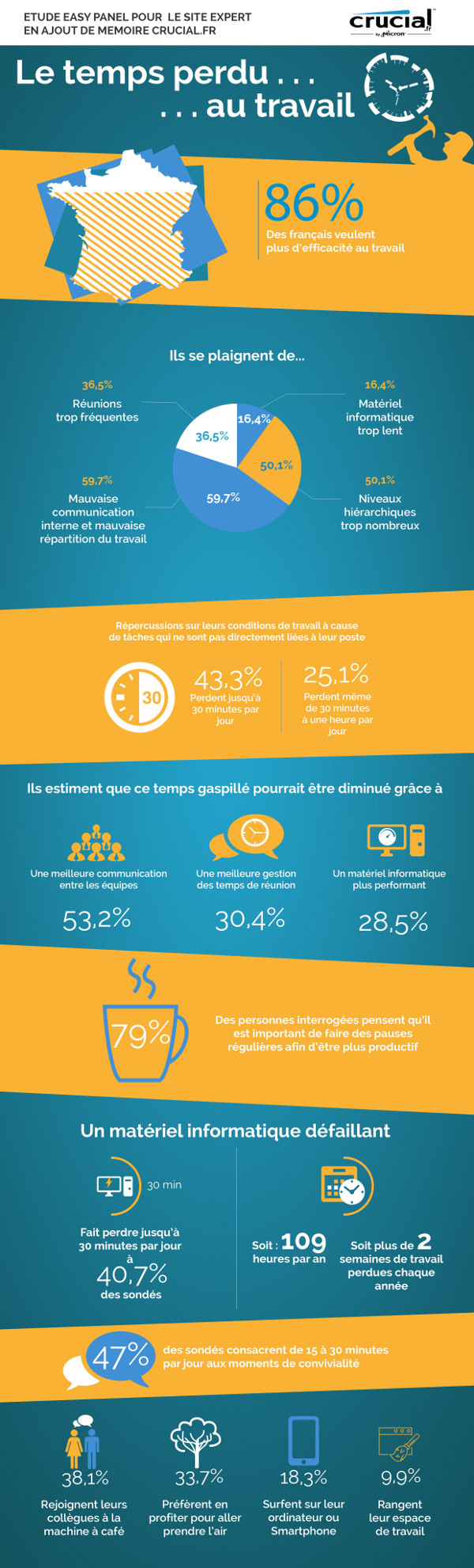 Crucial_infographieEfficaciteautravail_small