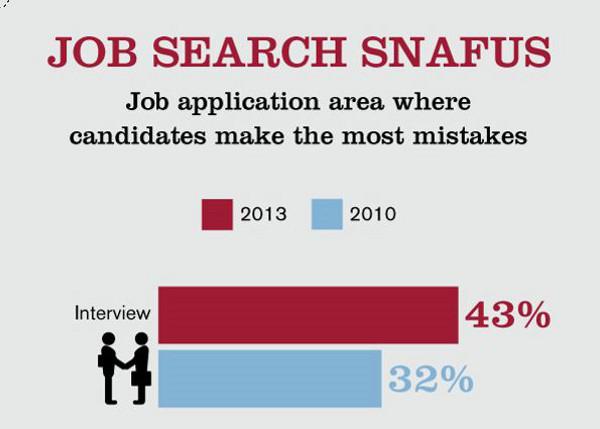 L 39 entretien l 39 tape la plus critique pour les candidats - Entretien cabinet de recrutement questions ...