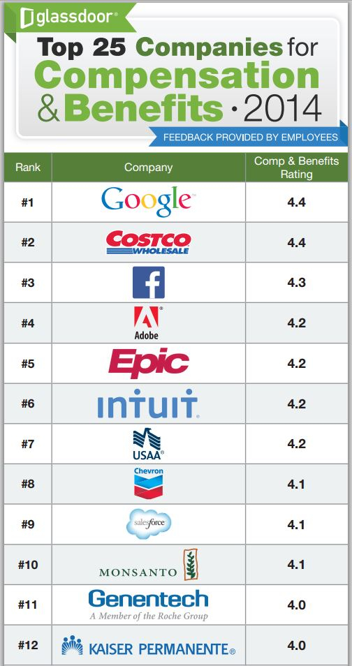 Glassdoor-top25