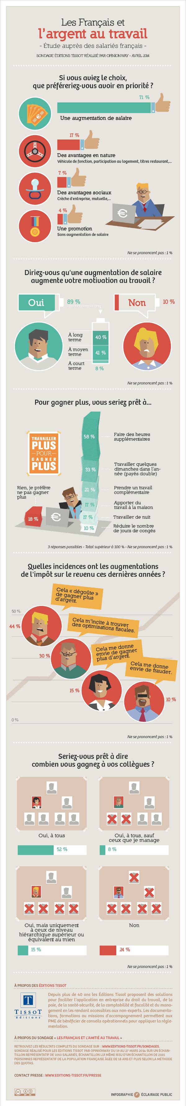 Infographie-les-francais-travail-et-argent