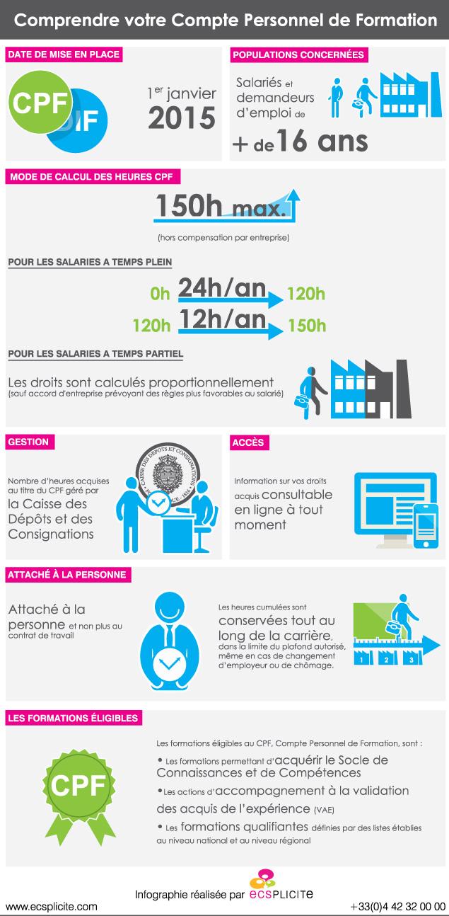 Infographie_Comprendre_votre_CPF_par_ECSPLICITE