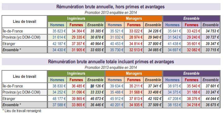 Remuneration-Lieu-travail-JD