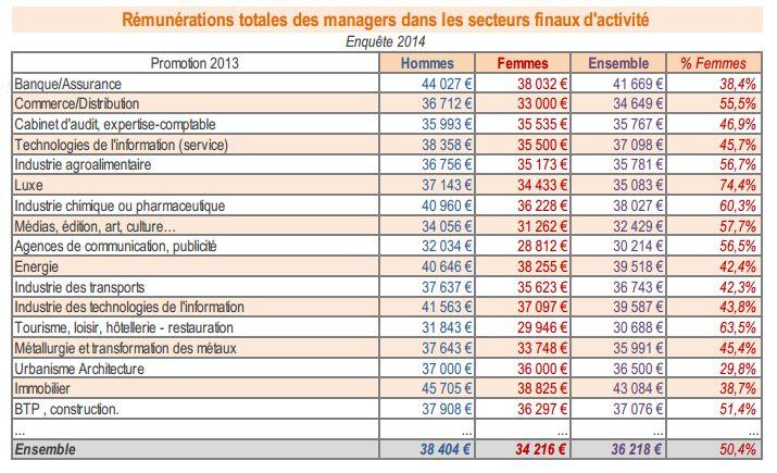 Remuneration-jd-managers-secteurs