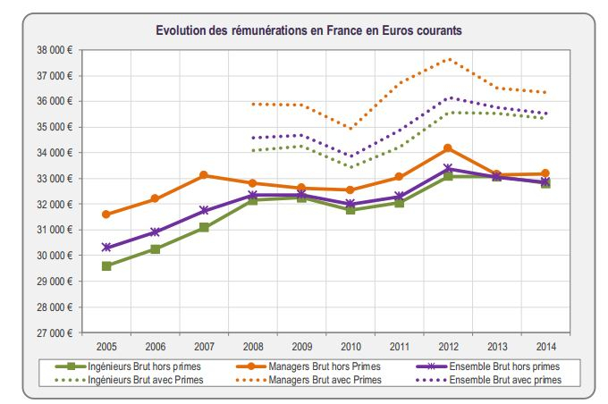 Salaires-diplomes-grandes-ecoles