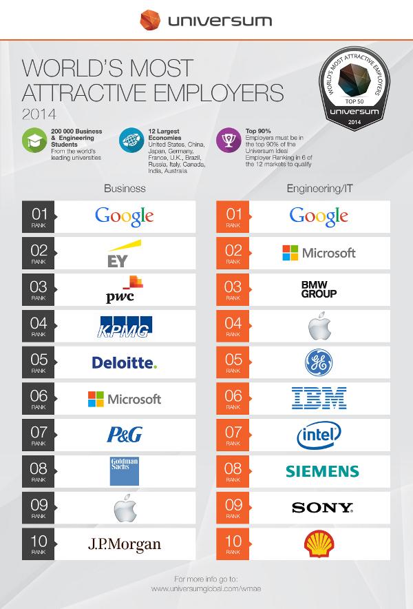 Universum-2014-global-ranking-top10