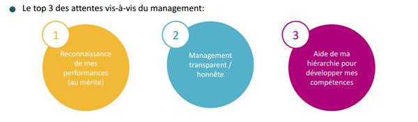Attentes-management