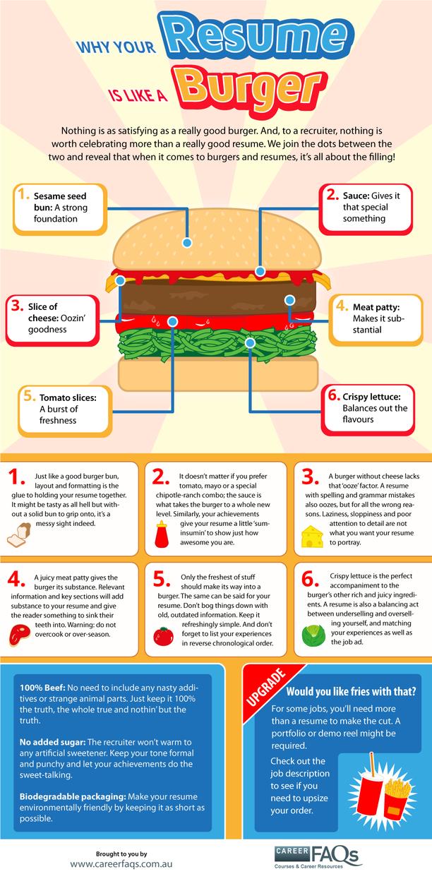 pourquoi votre cv doit-il ressembler  u00e0 un burger