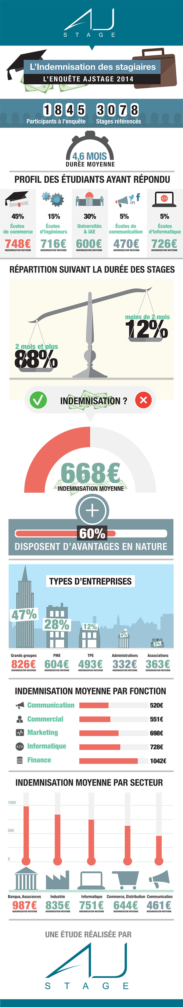 Infographie-AJstage