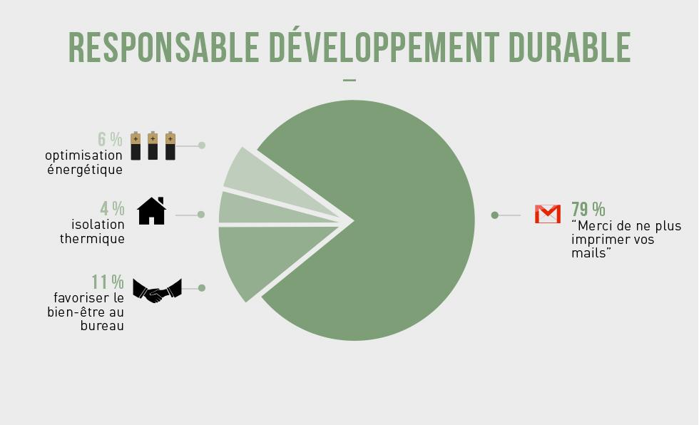 responsable-developpement-durable