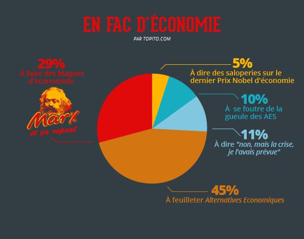 Fac-economie