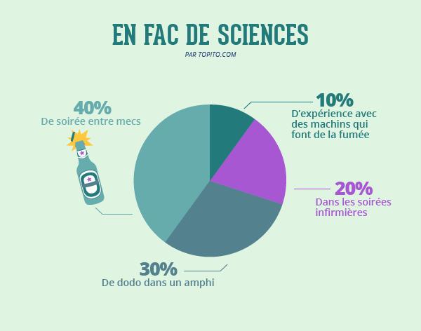 Fac-sciences