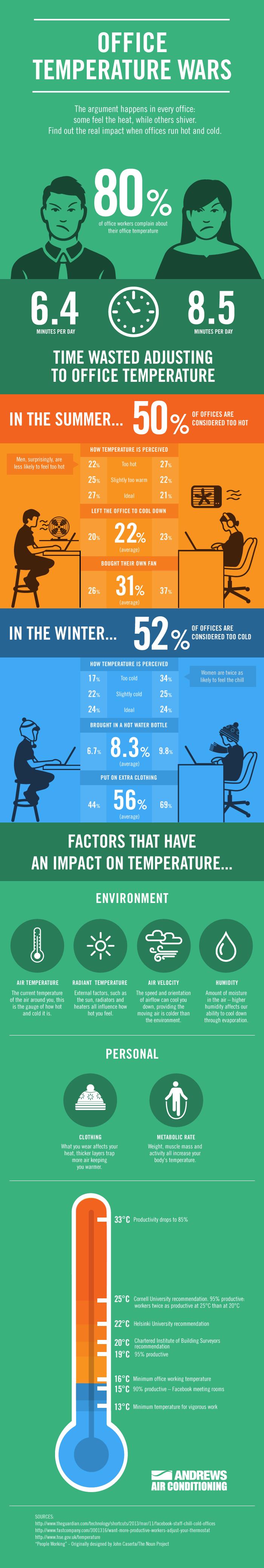 Infographie-temperature-bureaux