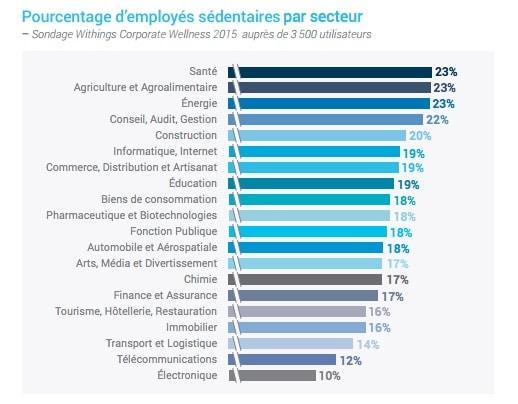 Sedentarite-secteurs