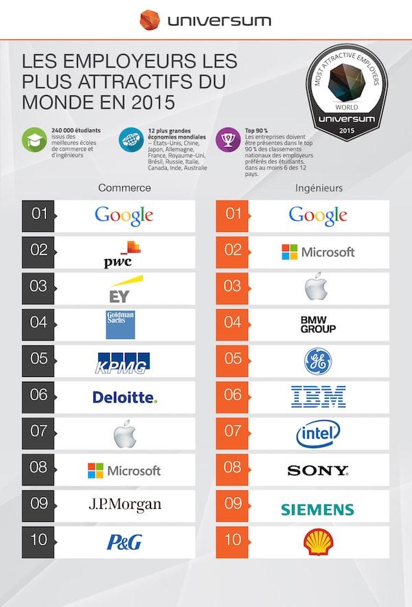Universum-Monde-2015-top10