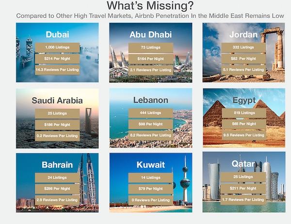 Airbnb-Moyen-Orient