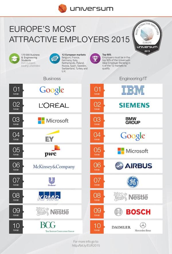 Universum-classement-Europe-2015