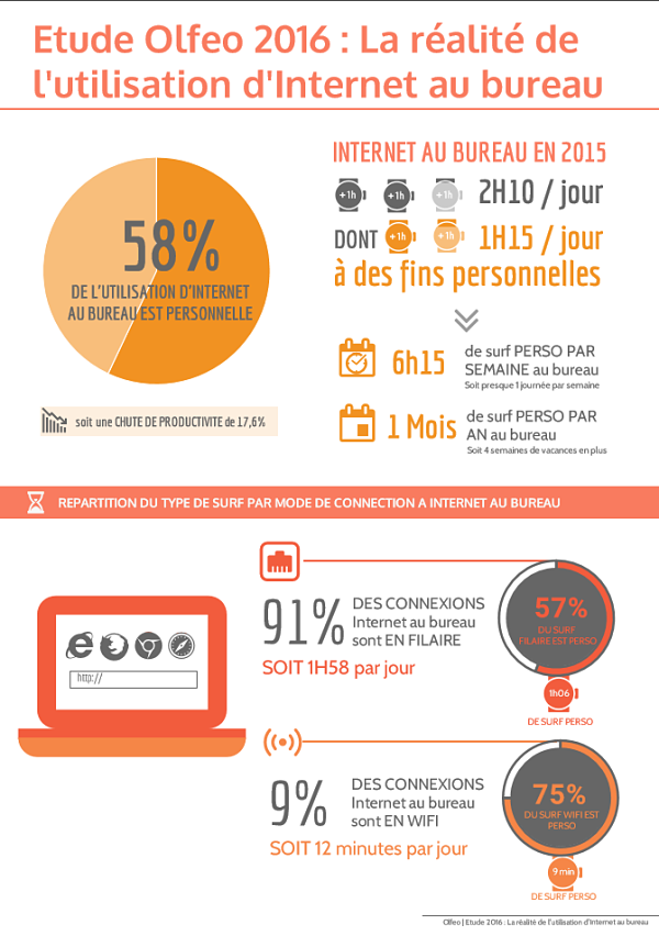 infographie ce que vous regardez sur internet au bureau mode s d 39 emploi. Black Bedroom Furniture Sets. Home Design Ideas