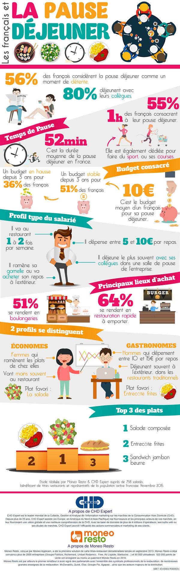 Infographie Les francais et la pause dejeuner_CHD Expert_opt