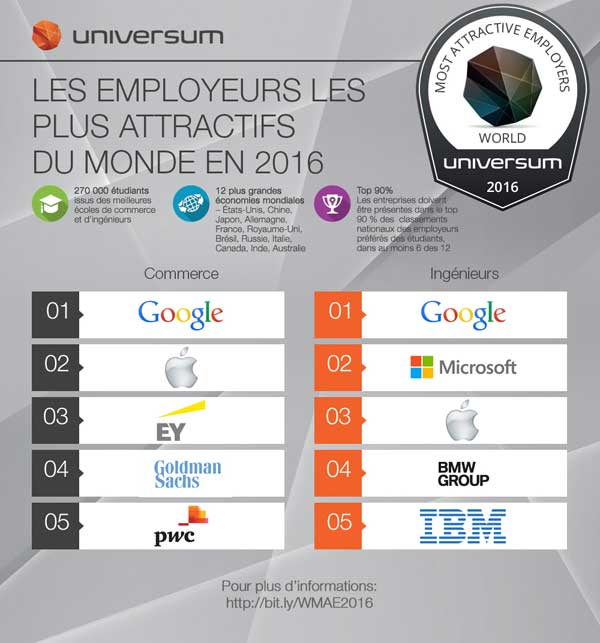 TOP-5-Universum-Monde-2016
