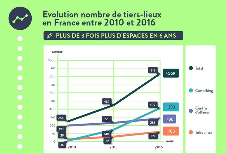 tiers-lieux-2016-evolution