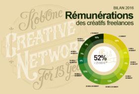 Combien gagne créatif freelance