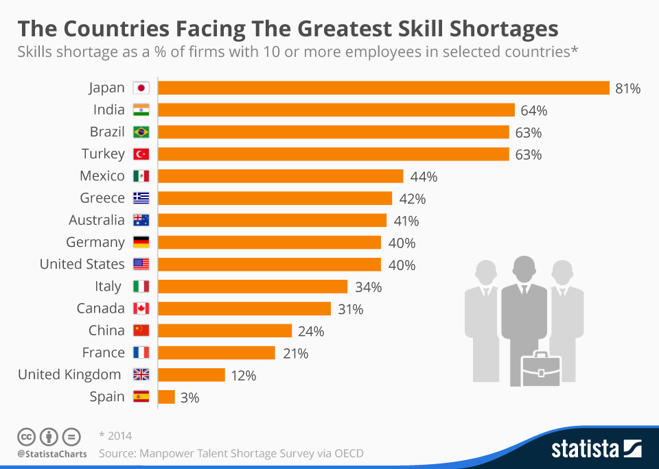 Infographic: The Countries Facing The Greatest Skill Shortages | Statista