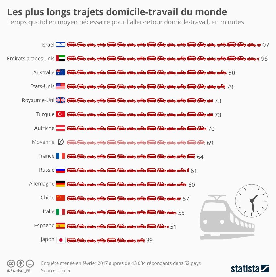 Infographie: Les plus longs trajets domicile-travail du monde | Statista