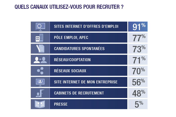 enqu u00eate   comment recrute-t-on en 2017