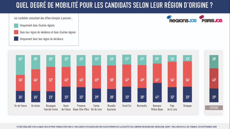 Enquête : l'Ouest de la France en tête des régions qui fidélisent le mieux ses actifs